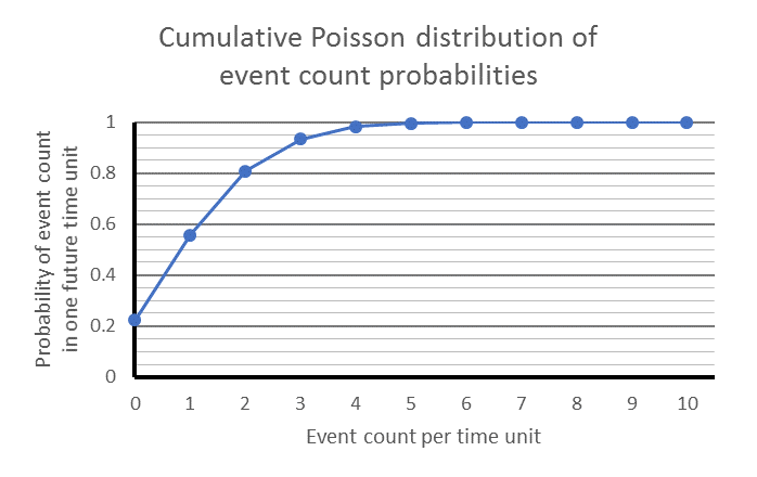 Cumulative Poisson probability distribution for a long-term frequency of 1.5, that is, an average event frequency of three events for every 2 time units.