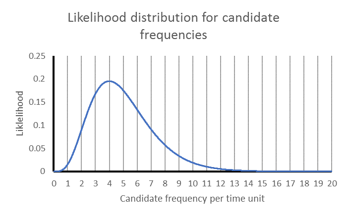 Likelihood distribution for candidate long-term frequencies over the range 0 to 20, where there is a history of exactly 4 events in 1 time unit. Shown as a smooth asymmetrical curve peaking at the frequency in history.