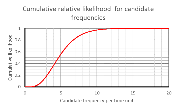 Cumulative relative likelihood distribution for candidate long-term frequencies over the range 0 to 20, where there is a history of exactly 4 events in 1 time unit. A smooth S curve climbing to a maximum value of 1.