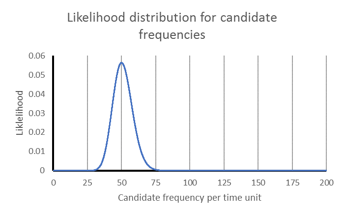 Likelihood distribution for candidate long-term frequencies over the range 0 to 200, where there is a history of exactly 50 events in 1 time unit. The curve is a pointed bell shape, nearly symmetrical, with the peak at the historical event frequency.