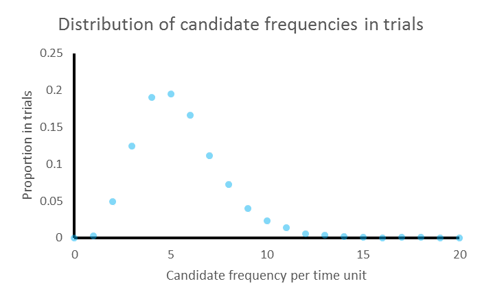 Distribution of candidate long-term frequencies used in trials, for a future period of one time unit, given a historical period of one time unit containing 4 events. A wide asymmetric bell curve peaking at the historical frequency.