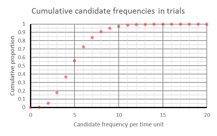 Cumulative distribution of candidate frequencies used in trials, for a future period of one time unit, given a historical period of one time unit containing 4 events. An S curve levelling off at 1.