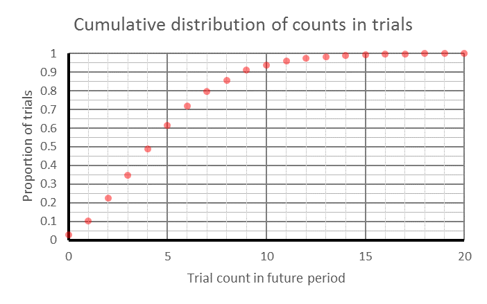 A typical cumulative distribution of event counts generated in Monte Carlo trials, for a future period of one time unit, given a historical period of one time unit containing 4 events. The graph starts at 0,0 and ascends nearly straight to 12,1, the levels off at 1.