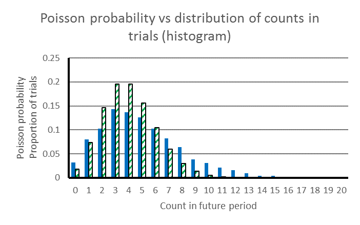 Comparative vertical bar charts of the distribution of Poisson count probabilities with the distribution of counts generated in Monte Carlo trials. The latter histogram is wider and flatter.
