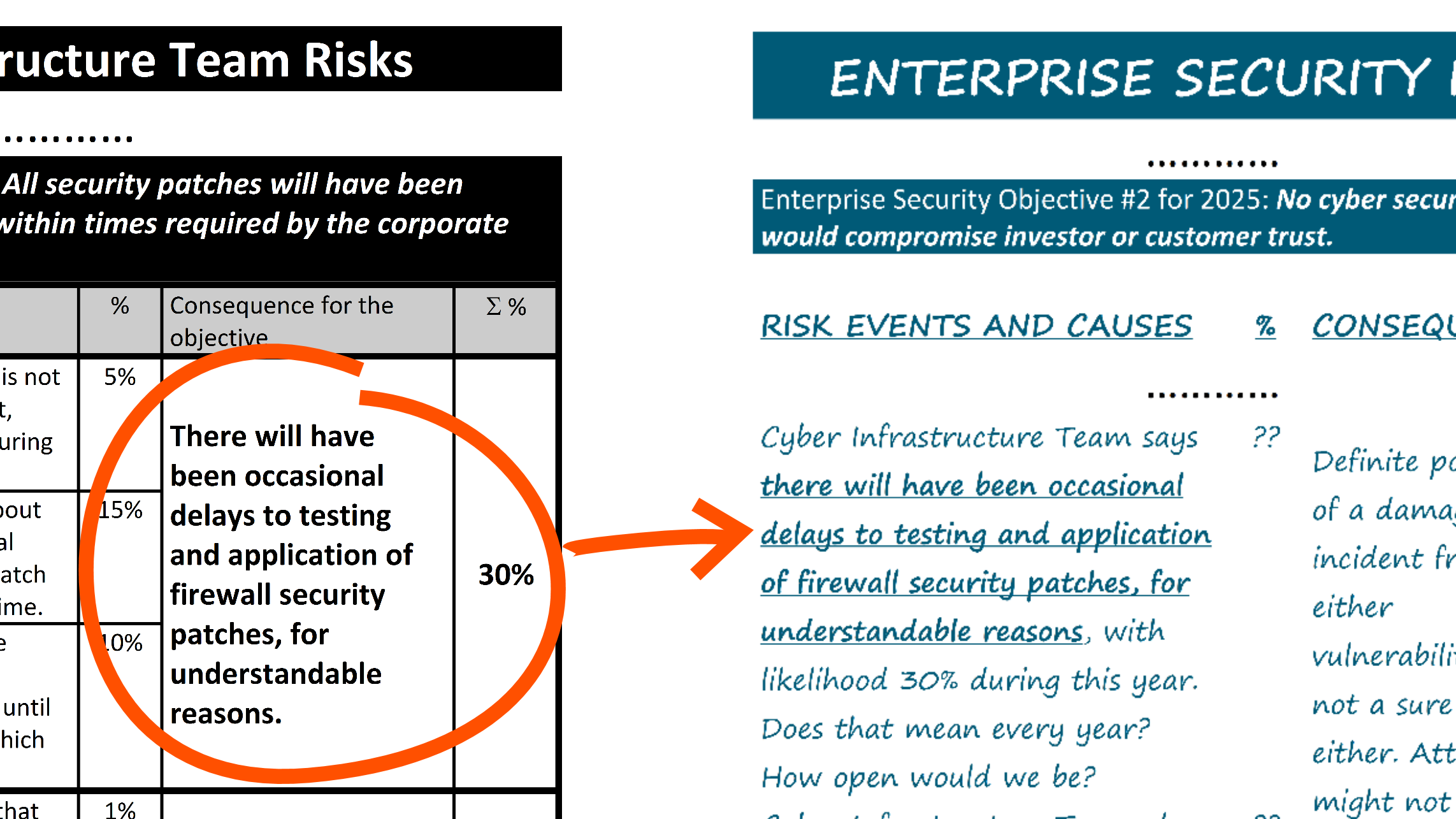 The Cyber Infrastructure Team risk register alongside the draft risk register for enterprise security. Each possible consequential deviation in the Cyber Infrastructure Team register is copied as a risk description in the enterprise security risk register. Copying is in pencil as there may be rewording and change at CISO level.
