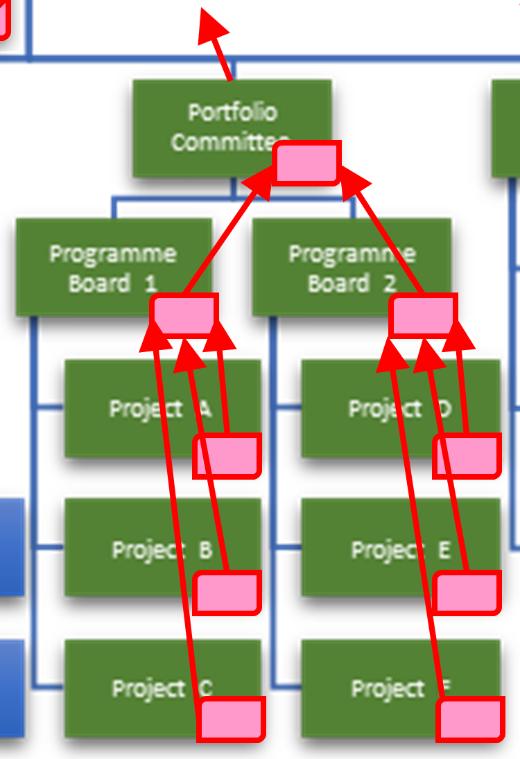 Hierarchical structure chart for a Portfolio with two Programmes. Each Programme contains three Projects. Each Project maintains a risk assessment, shown as a pink rectangle. The Project risk assessment informs the Programme risk assessment, and each Programme risk assessment informs the Portfolio risk assessment.