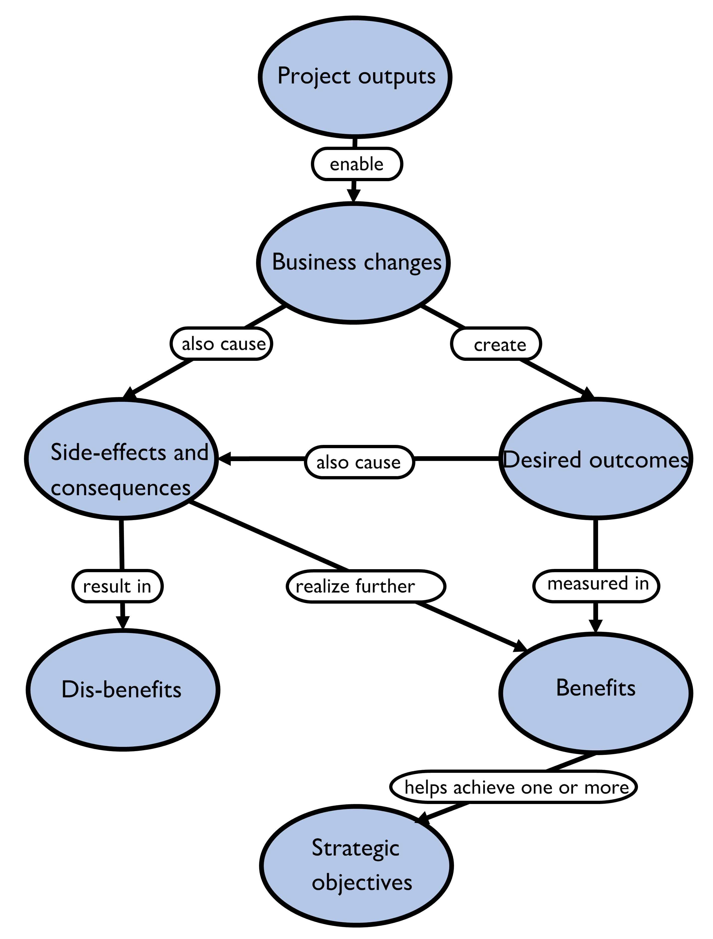 PRINCE2's diagram showing the relationship between outputs, outcomes, and benefits. From PRINCE2 2009, Figure 4.1 on page 22.
